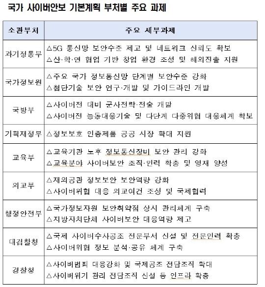 정부, 차세대 보안 인프라 보급
